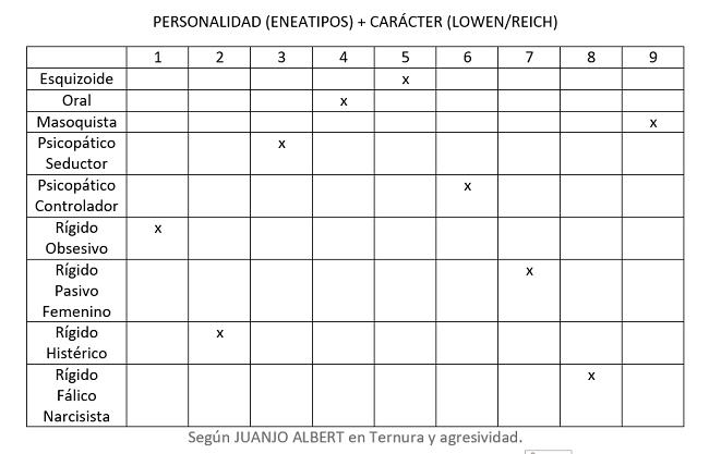 eneatipo-eneagrama-subtipo - caracter - lowen - reich - juanjo albert- haiki