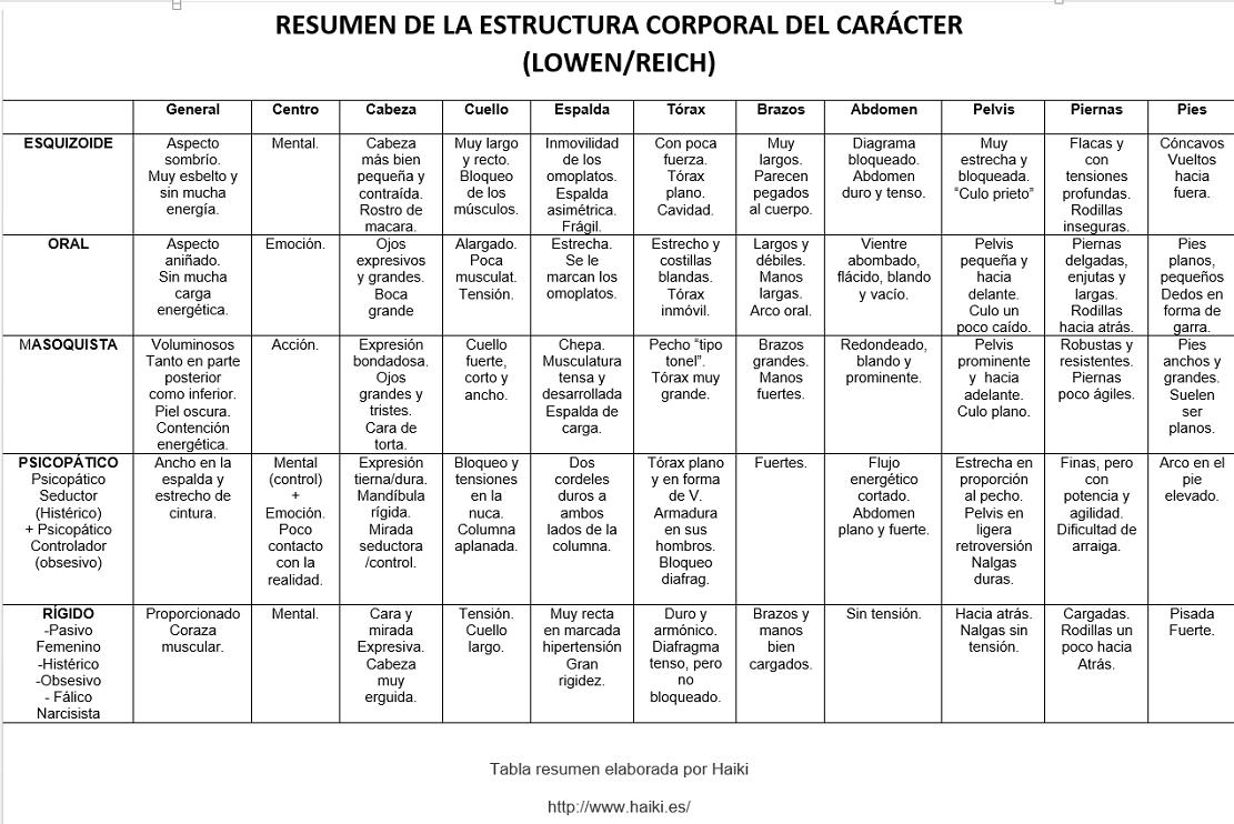 TABLA RESUMEN -Haiki -ESTRUCTURA CORPORAL –CARÁCTER-LOWEN-REICH-Juanjo albert 1111