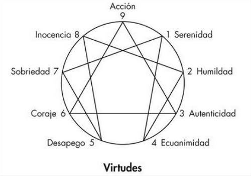 eneagrama-virtudes-haiki- ideas santas